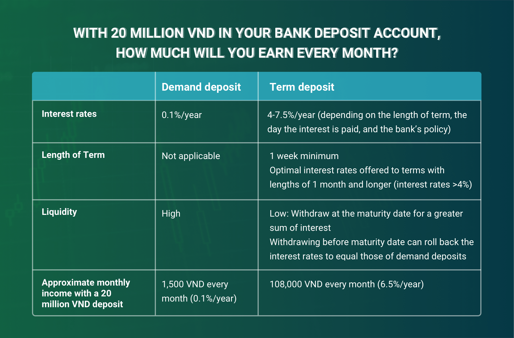 With 20 million VND in your bank deposit account, how much will you earn every month