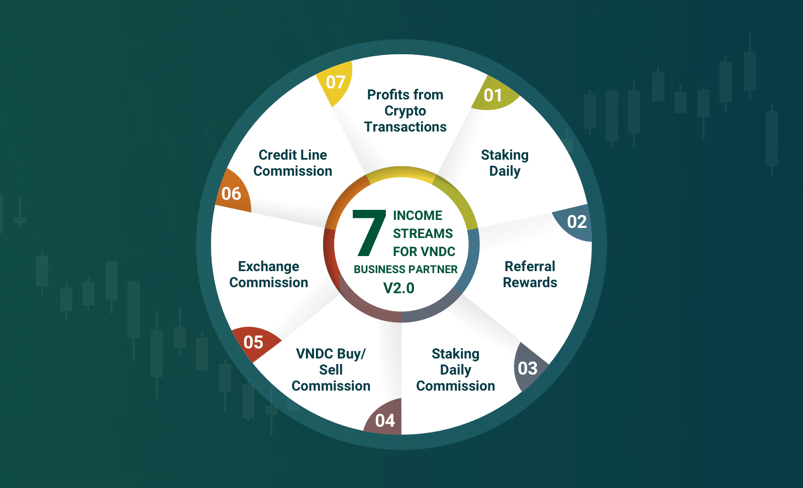 7 income streams for VNDC Business Partner V2.0