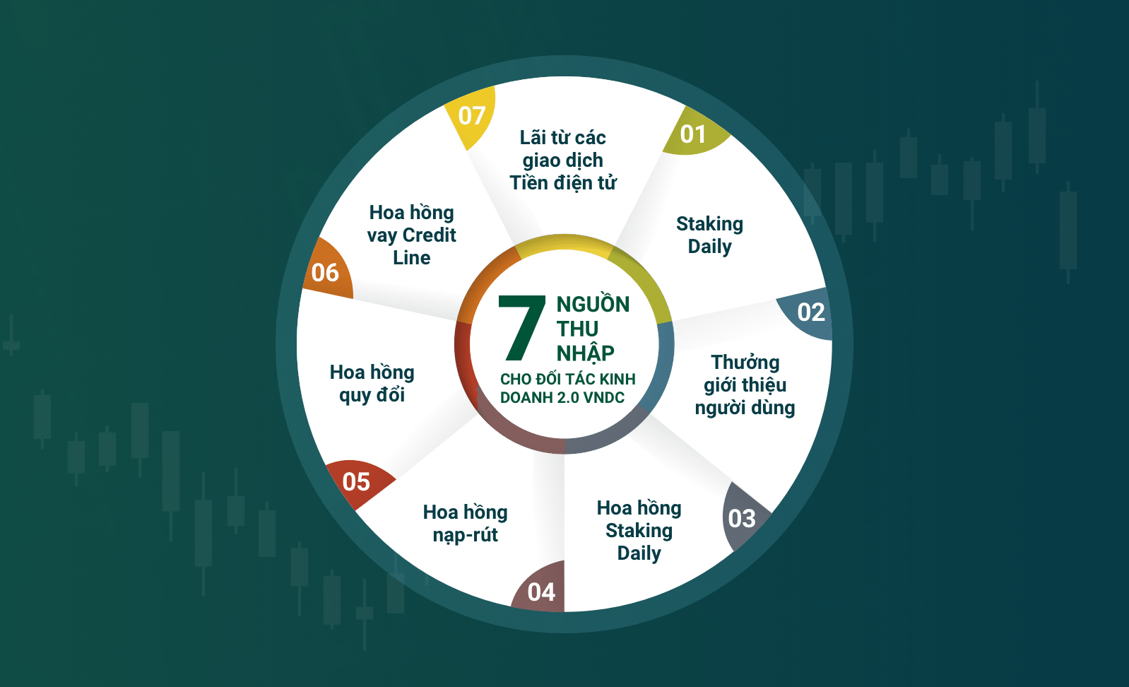 7 nguồn thu nhập cho Đối tác Kinh doanh 2.0 VNDC